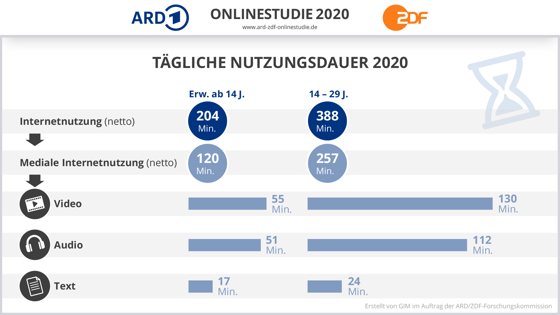 Statistik der ARD ZDF Online Studie. Tägliche Nutzungsdauer 2020