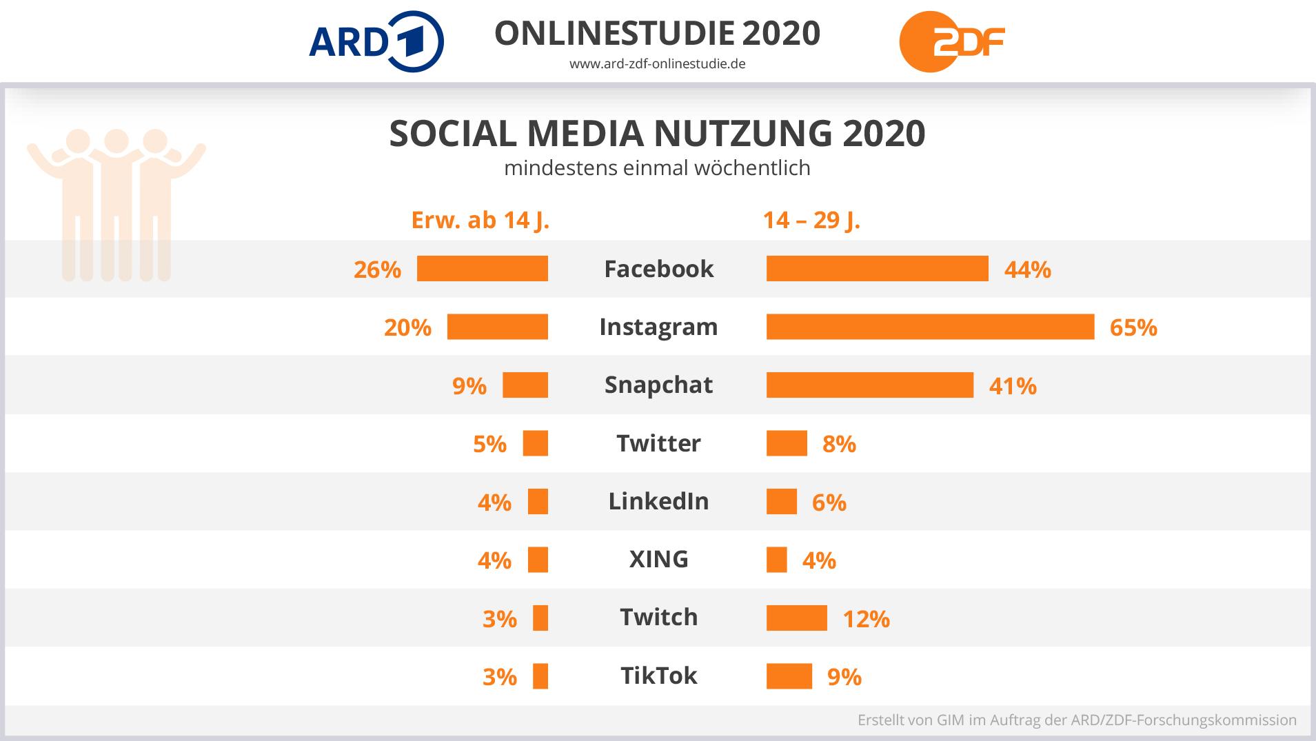 Statistik der ARD ZDF Online Studie. Social Media Nutzung 2020