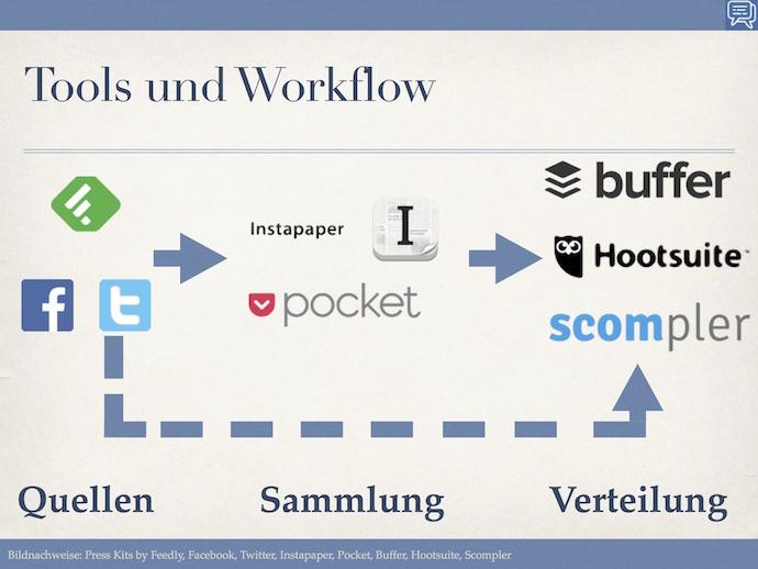 Automatisierung Tools Bild