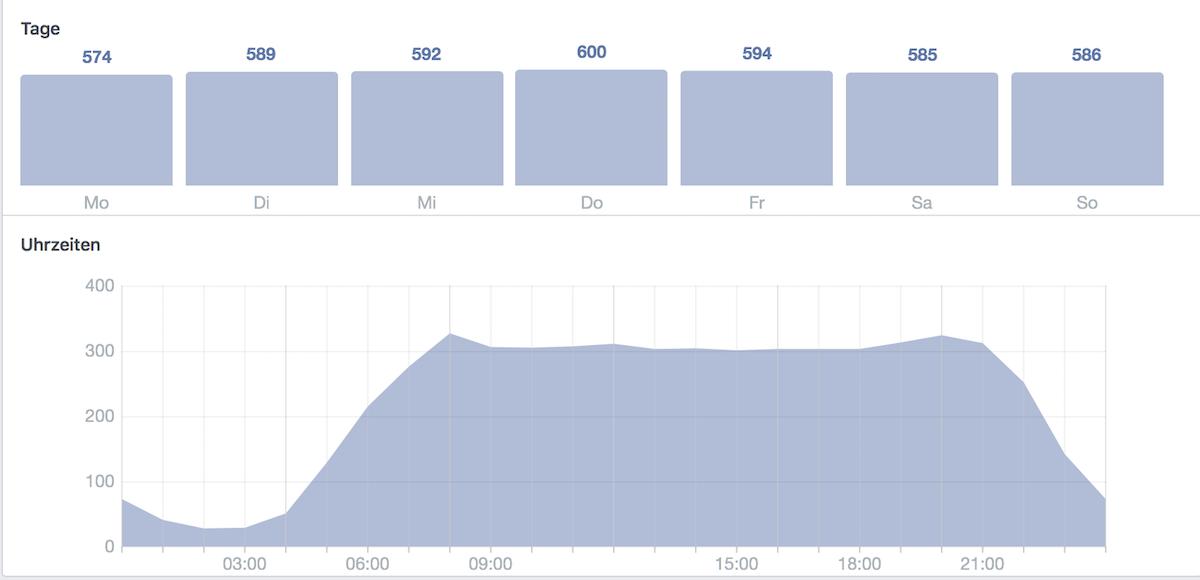 In den Facebook Statistiken sehen Sie, wann Ihre Fans aktiv sind.