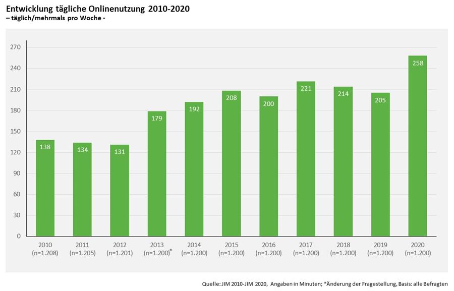 Grafik aus der JIM-Studie 2020. Entwicklung tägliche Onlinenutzung 2010 bis 2020