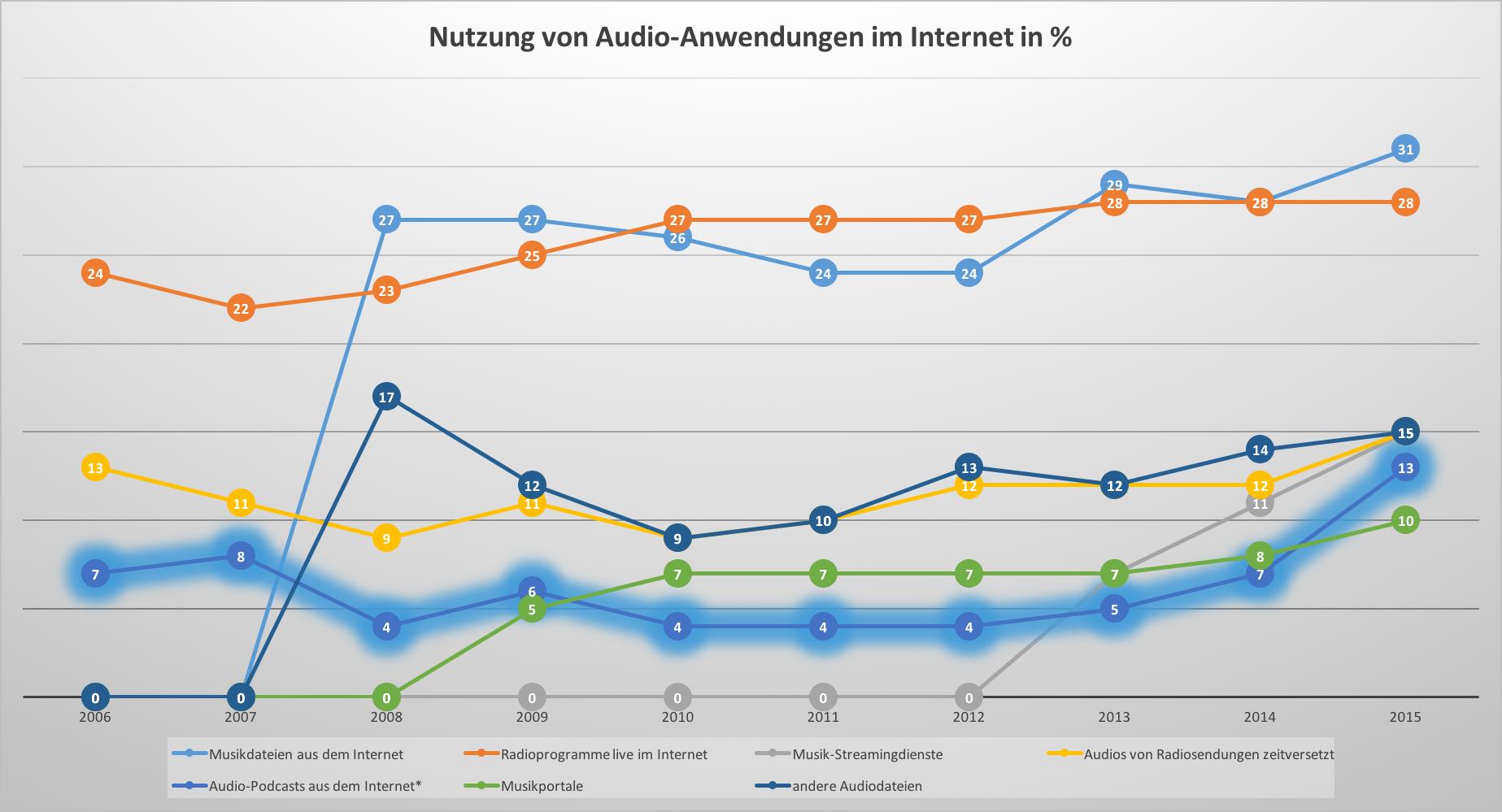 ard-zdf-mediennutzung2015-2